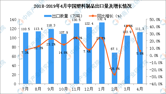 In April 2019, China's plastic exports grew 5.8 percent year-on-year